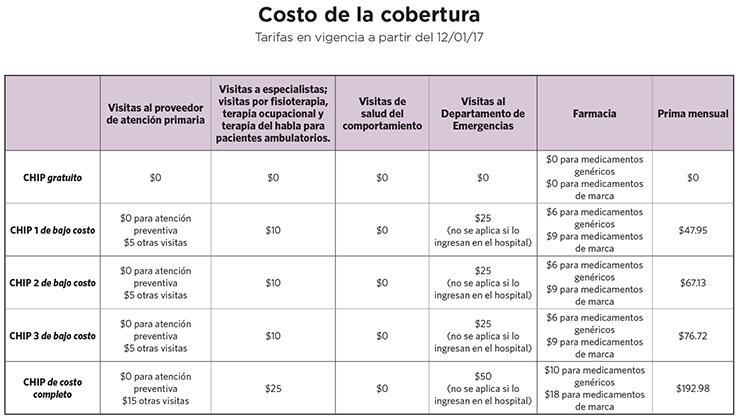 Programa De Seguro Medico Para Ninos Upmc Health Plan